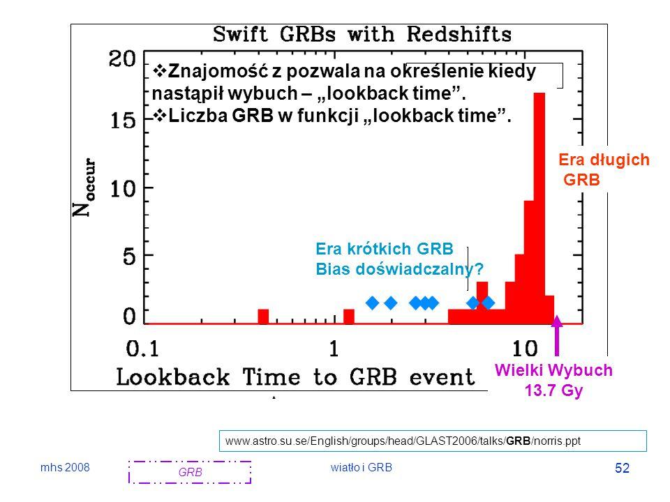 """Liczba GRB w funkcji """"lookback time ."""