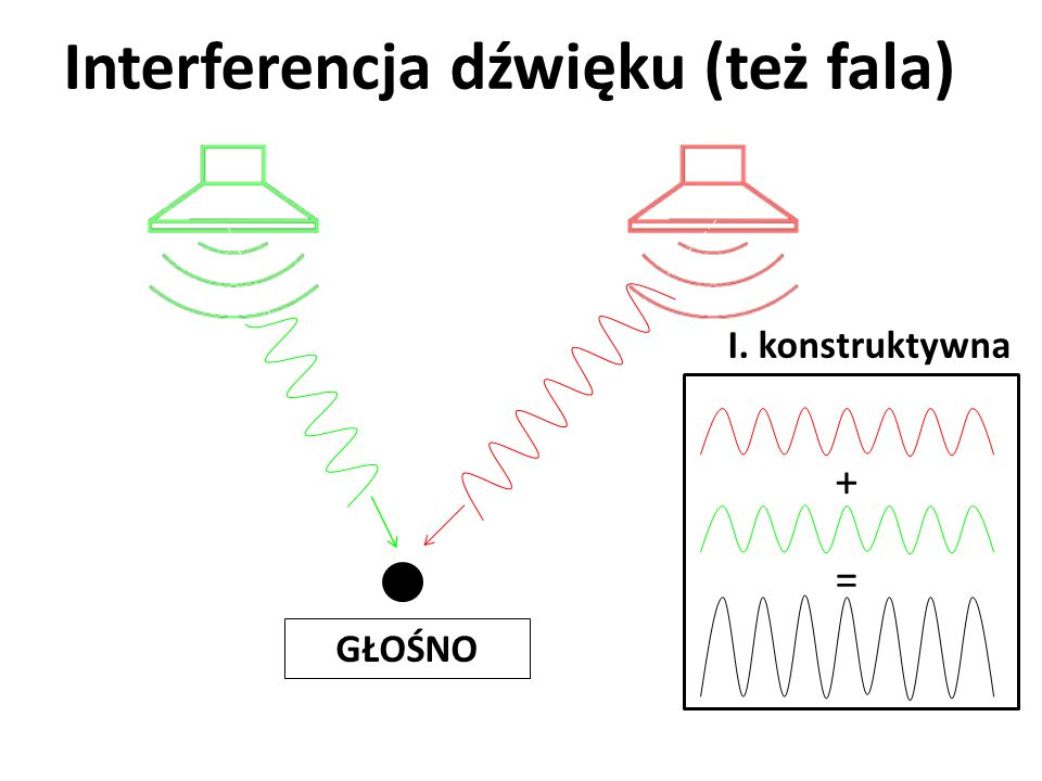 Interferencja dźwięku (też fala)