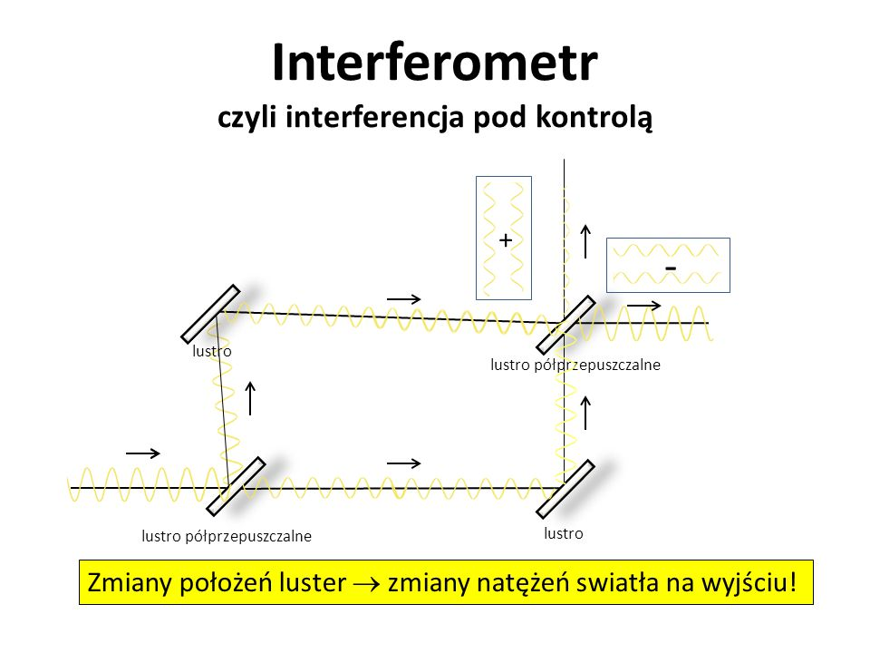 Interferometr czyli interferencja pod kontrolą