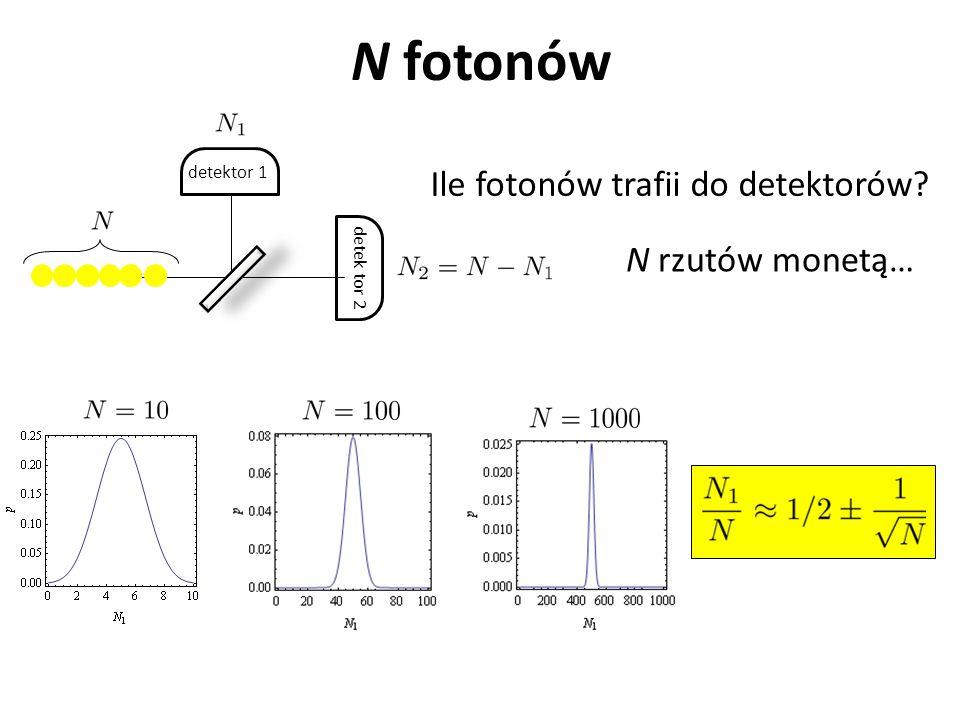 Ile fotonów trafii do detektorów
