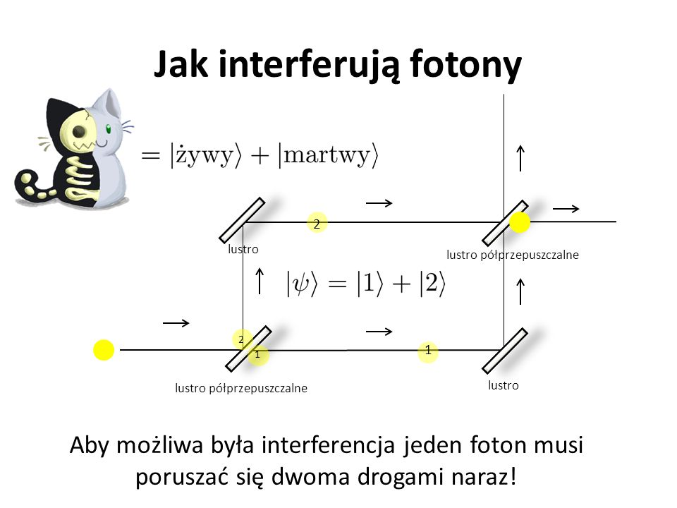 Jak interferują fotony
