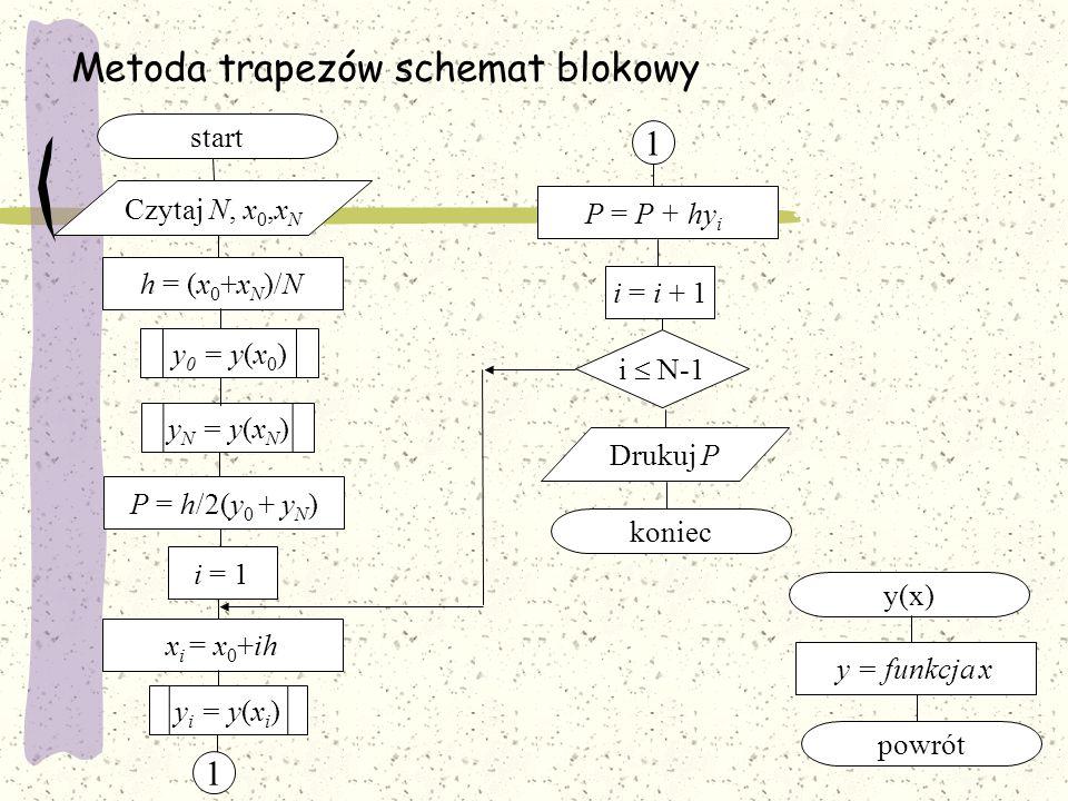 Metoda trapezów schemat blokowy