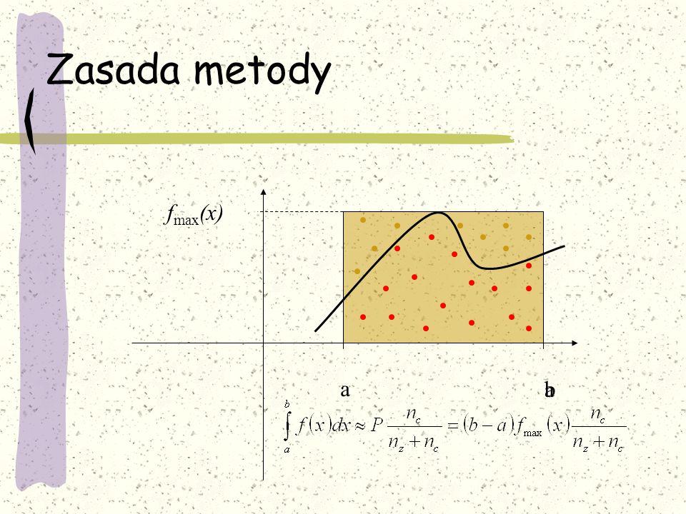 Zasada metody fmax(x) a a b