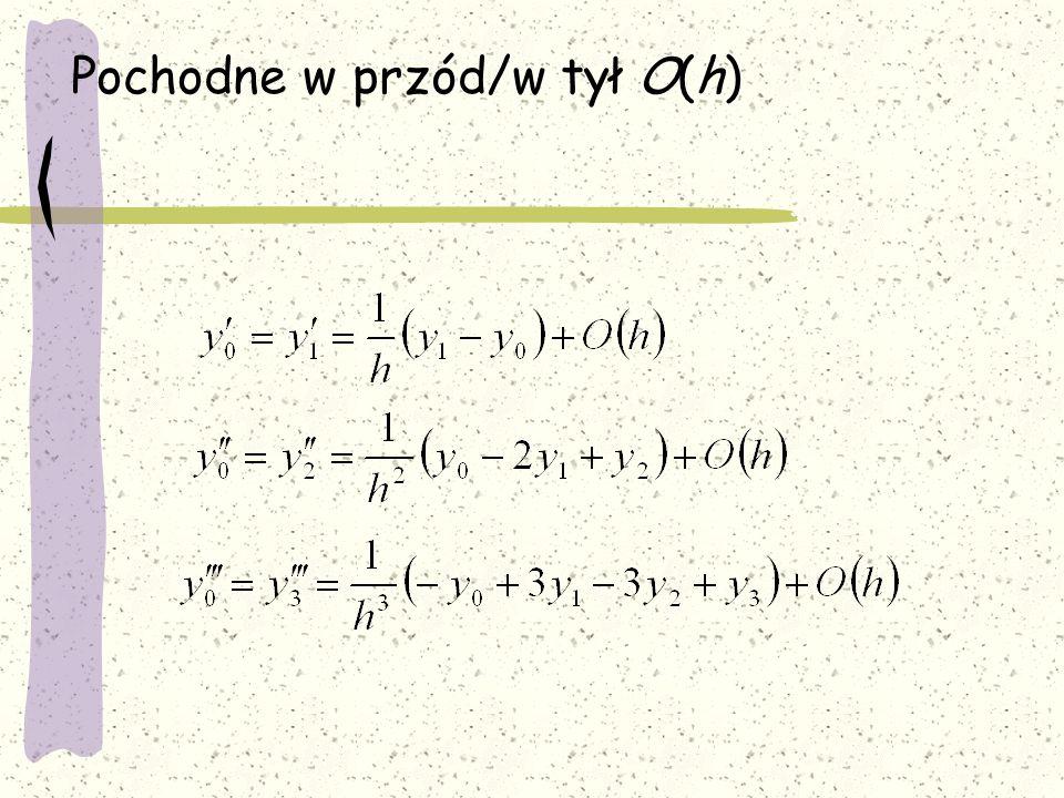 Pochodne w przód/w tył O(h)