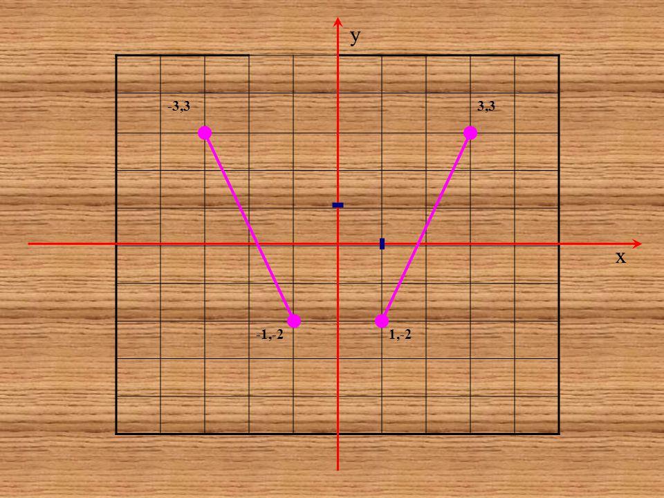 y -3,3 3,3 -1,-2 1,-2 x