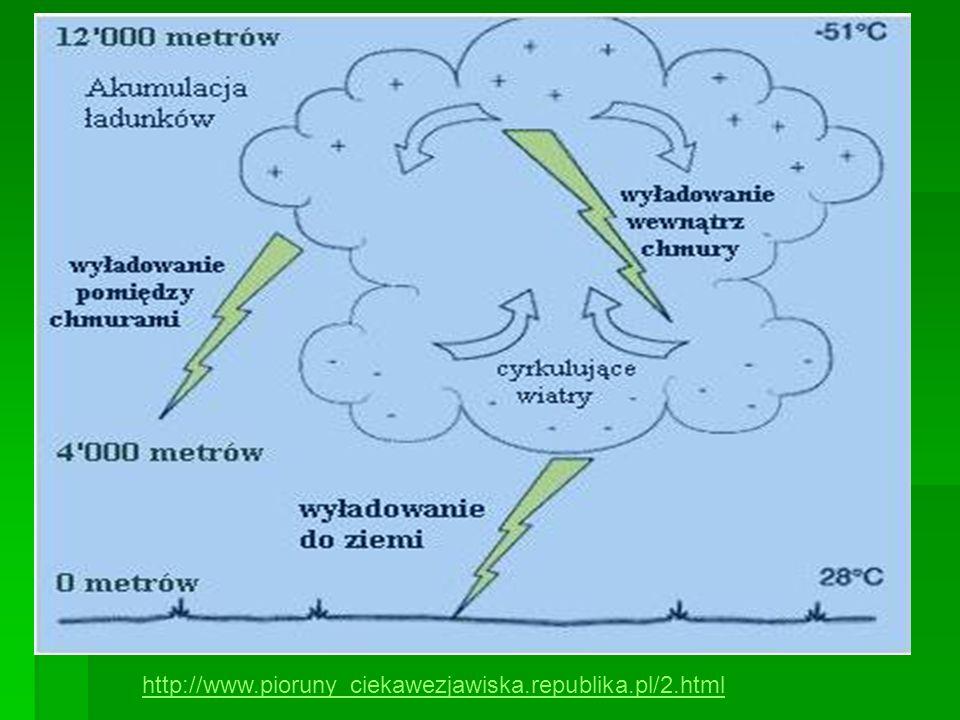 http://www.pioruny_ciekawezjawiska.republika.pl/2.html
