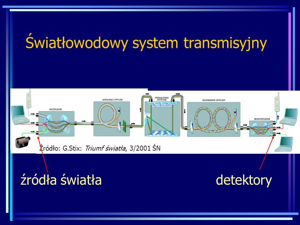 Światłowodowy system transmisyjny