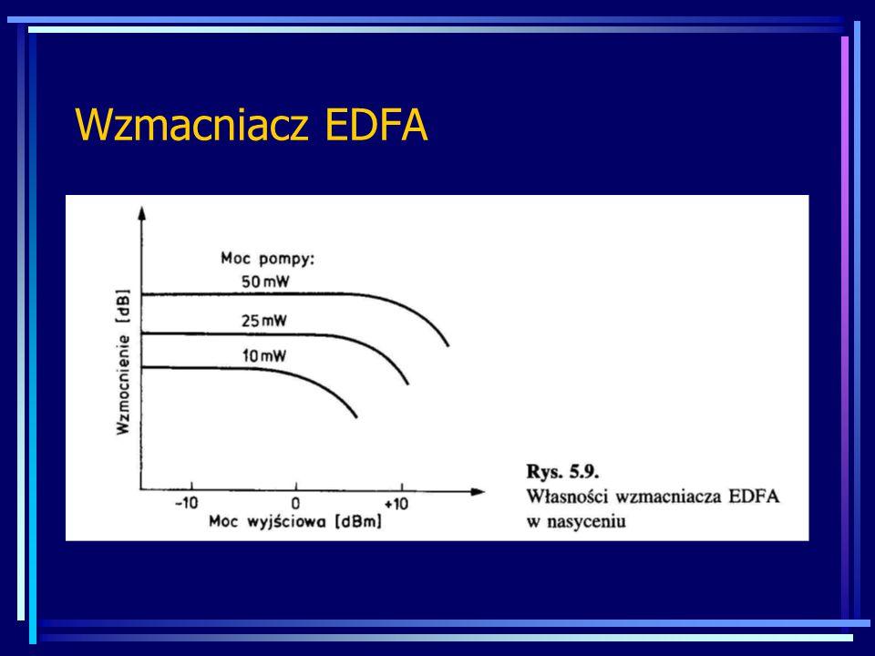 Wzmacniacz EDFA