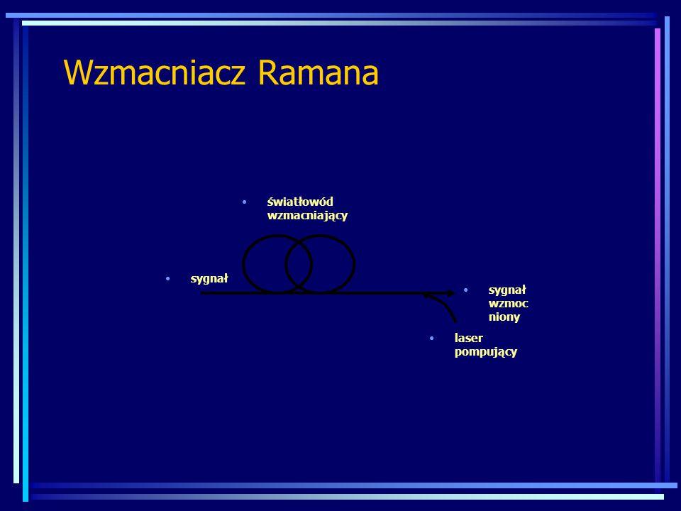Wzmacniacz Ramana światłowód wzmacniający sygnał sygnał wzmocniony