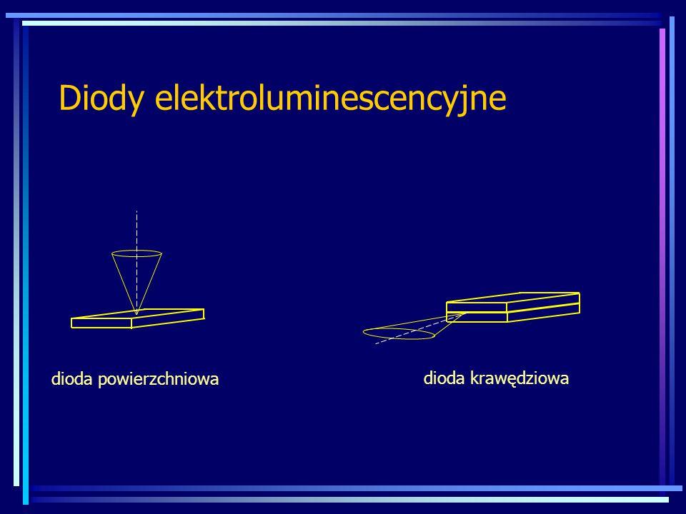 Diody elektroluminescencyjne