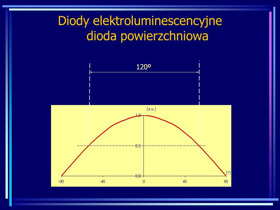 Diody elektroluminescencyjne dioda powierzchniowa