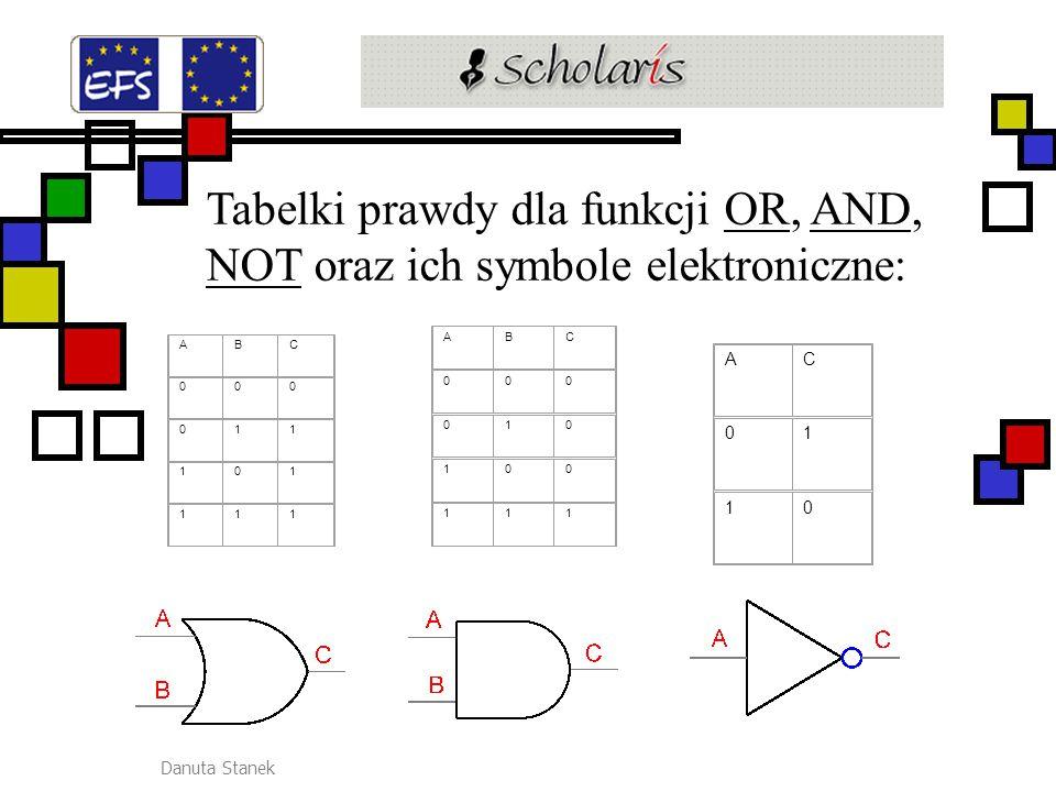 Tabelki prawdy dla funkcji OR, AND, NOT oraz ich symbole elektroniczne: