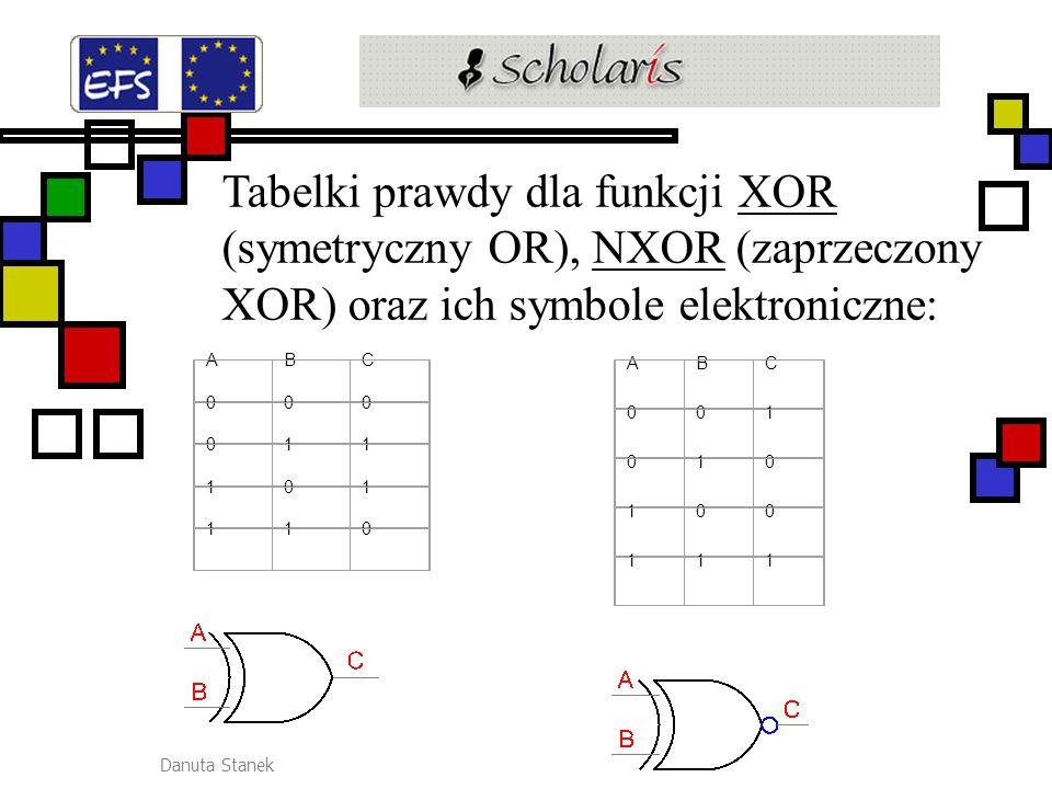Tabelki prawdy dla funkcji XOR (symetryczny OR), NXOR (zaprzeczony XOR) oraz ich symbole elektroniczne: