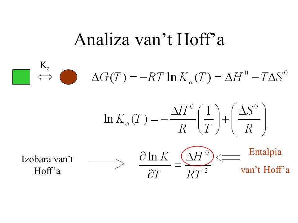 Analiza van't Hoff'a Ka Entalpia van't Hoff'a Izobara van't Hoff'a