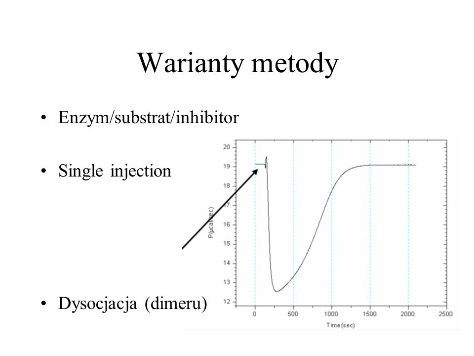 Warianty metody Enzym/substrat/inhibitor Single injection