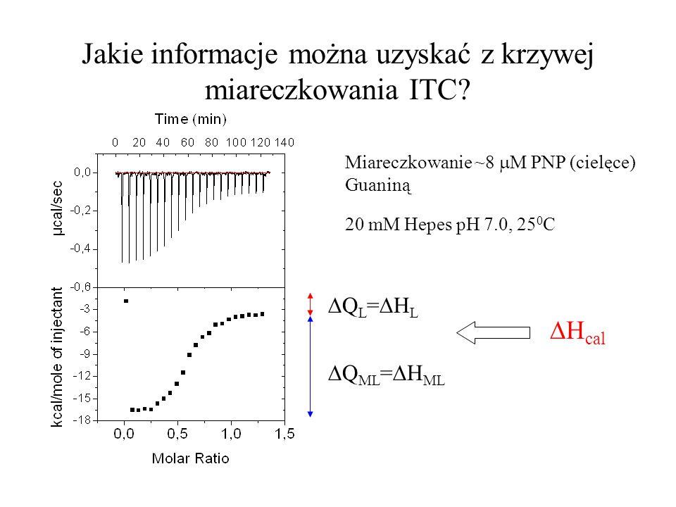 Jakie informacje można uzyskać z krzywej miareczkowania ITC