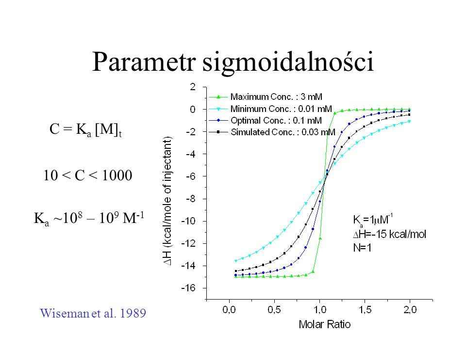 Parametr sigmoidalności