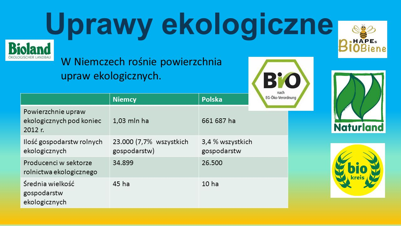 Uprawy ekologiczne W Niemczech rośnie powierzchnia upraw ekologicznych. Niemcy. Polska. Powierzchnie upraw ekologicznych pod koniec 2012 r.