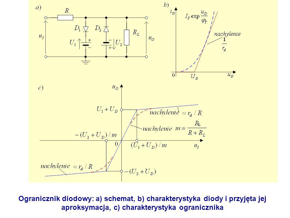 aproksymacja, c) charakterystyka ogranicznika