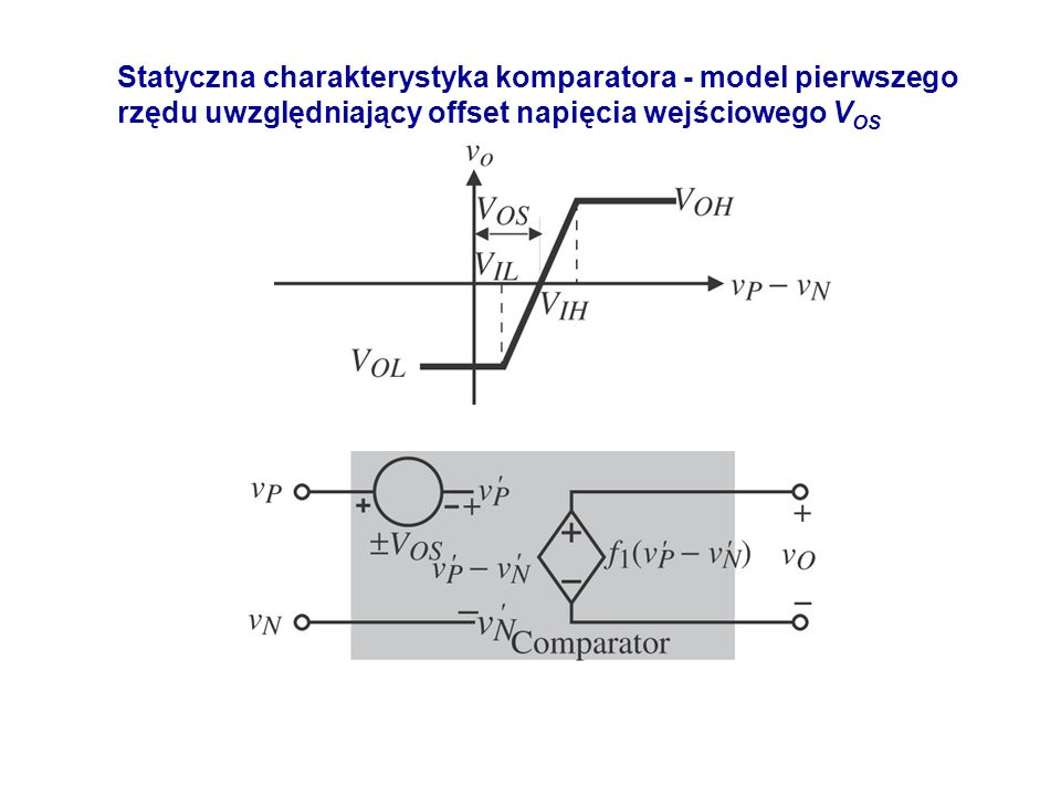 Statyczna charakterystyka komparatora - model pierwszego rzędu uwzględniający offset napięcia wejściowego VOS