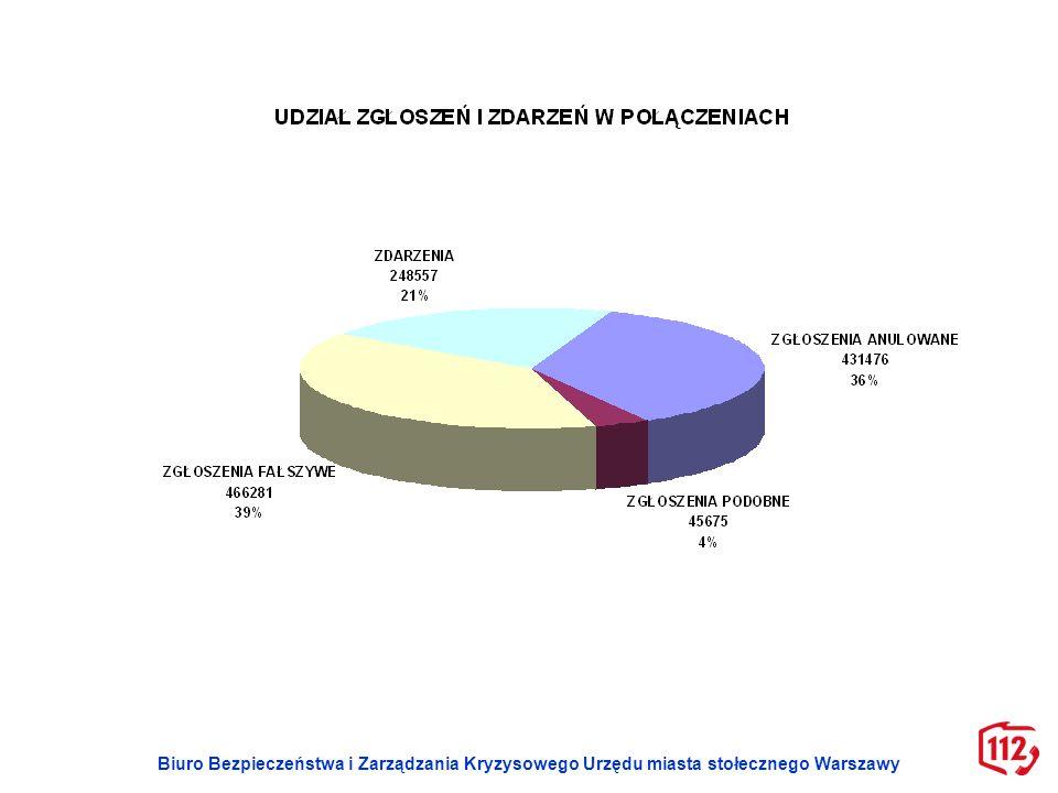 Biuro Bezpieczeństwa i Zarządzania Kryzysowego Urzędu miasta stołecznego Warszawy