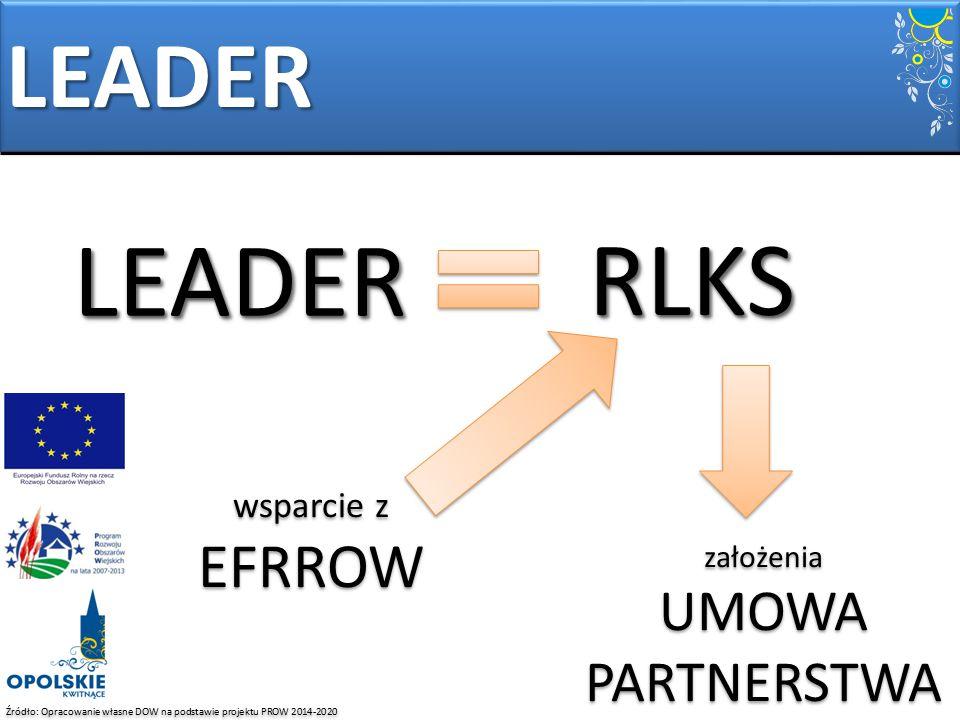 LEADER RLKS LEADER UMOWA PARTNERSTWA wsparcie z EFRROW założenia
