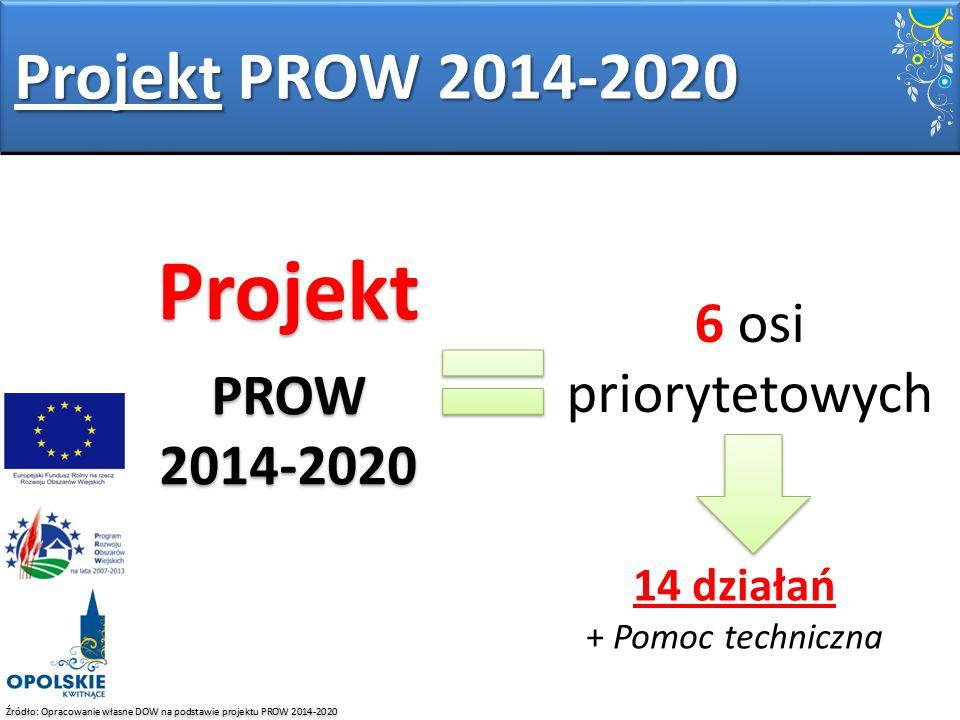 Projekt Projekt PROW 2014-2020 6 osi priorytetowych PROW 2014-2020