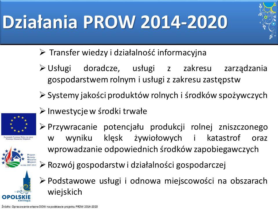 Działania PROW 2014-2020 Transfer wiedzy i działalność informacyjna