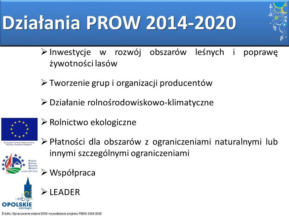 Działania PROW 2014-2020 Inwestycje w rozwój obszarów leśnych i poprawę żywotności lasów. Tworzenie grup i organizacji producentów.