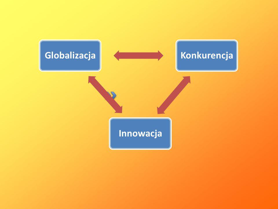 Globalizacja Konkurencja Innowacja