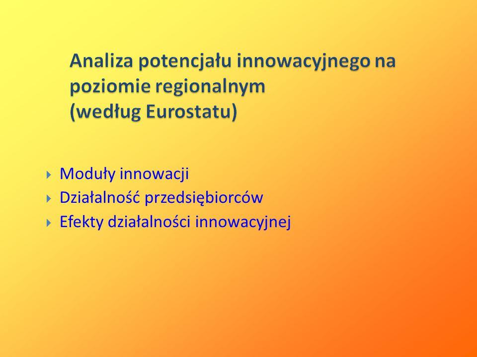 Analiza potencjału innowacyjnego na poziomie regionalnym (według Eurostatu)
