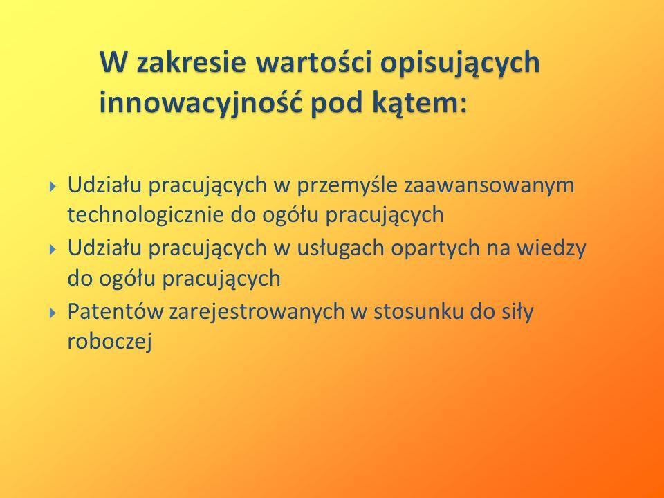 W zakresie wartości opisujących innowacyjność pod kątem: