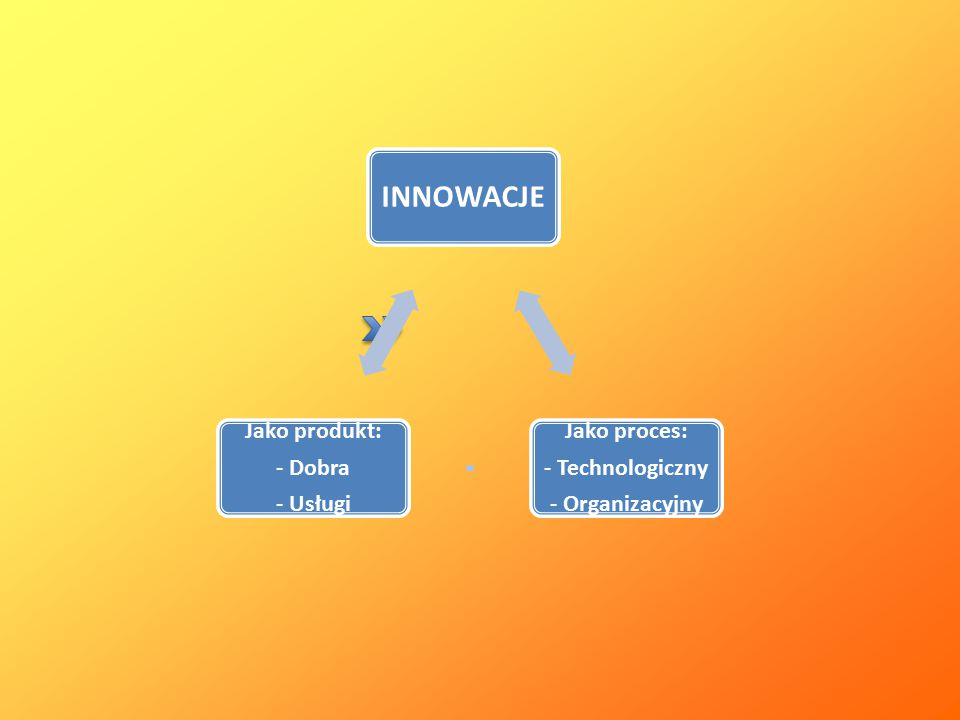 INNOWACJE Jako proces: - Technologiczny - Organizacyjny Jako produkt:
