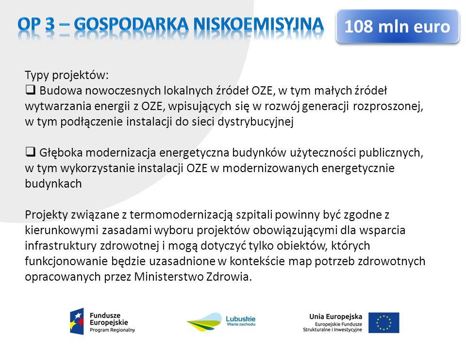 OP 3 – GOSPODARKA NISKOEMISYJNA 108 mln euro