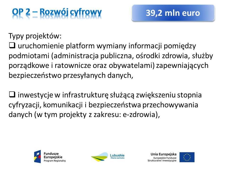 OP 2 – Rozwój cyfrowy 39,2 mln euro Typy projektów: