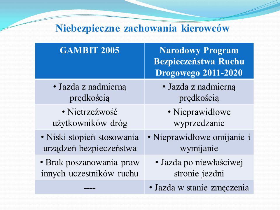 Narodowy Program Bezpieczeństwa Ruchu Drogowego 2011-2020