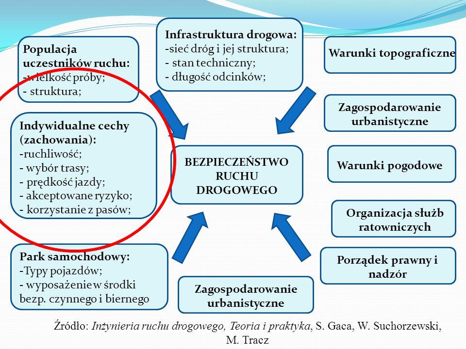 Infrastruktura drogowa: sieć dróg i jej struktura; stan techniczny;
