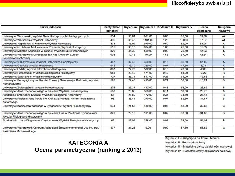 Ocena parametryczna (ranking z 2013)