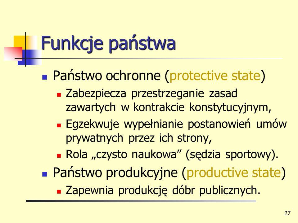Funkcje państwa Państwo ochronne (protective state)