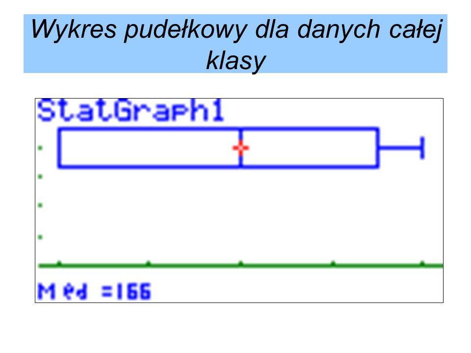 Wykres pudełkowy dla danych całej klasy