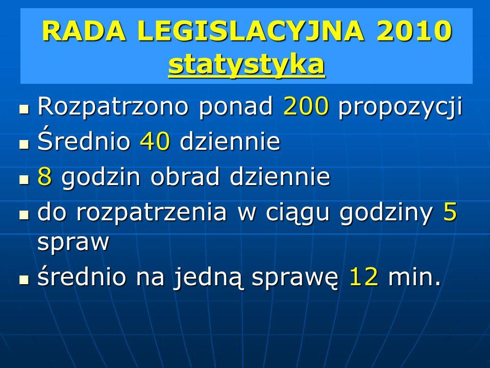 RADA LEGISLACYJNA 2010 statystyka