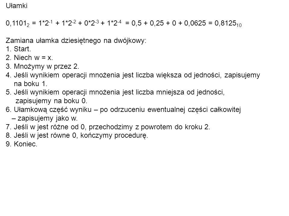 Ułamki 0,11012 = 1*2-1 + 1*2-2 + 0*2-3 + 1*2-4 = 0,5 + 0,25 + 0 + 0,0625 = 0,812510. Zamiana ułamka dziesiętnego na dwójkowy: