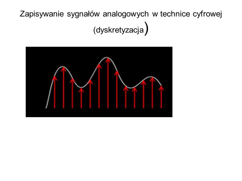 Zapisywanie sygnałów analogowych w technice cyfrowej (dyskretyzacja)