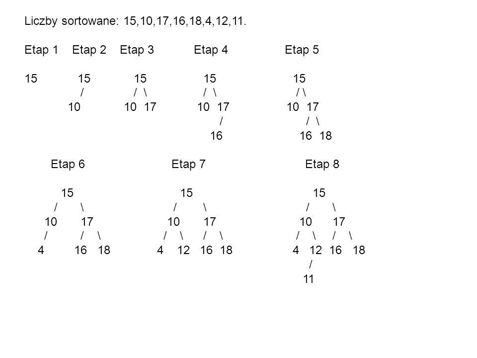 Liczby sortowane: 15,10,17,16,18,4,12,11. Etap 1 Etap 2 Etap 3 Etap 4 Etap 5.