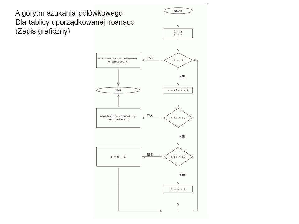 Algorytm szukania połówkowego
