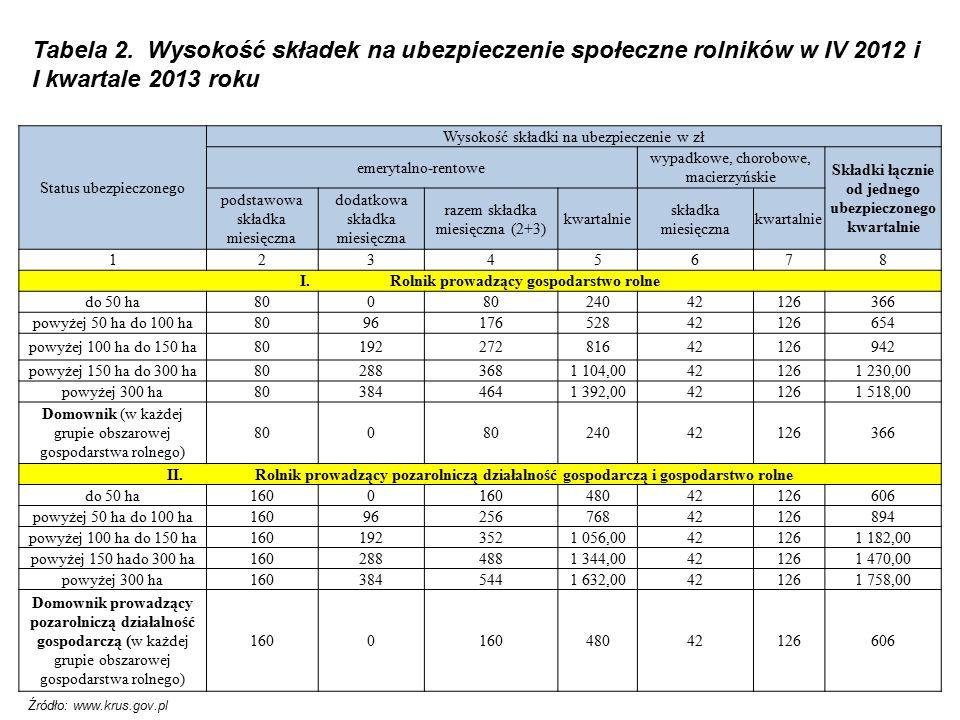 Tabela 2. Wysokość składek na ubezpieczenie społeczne rolników w IV 2012 i I kwartale 2013 roku