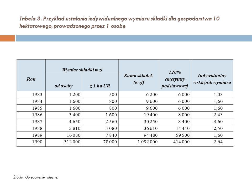 120% emerytury podstawowej Indywidualny wskaźnik wymiaru