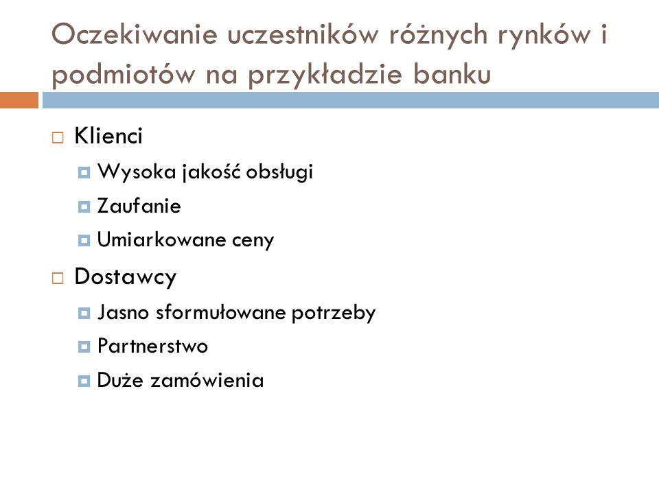 Oczekiwanie uczestników różnych rynków i podmiotów na przykładzie banku