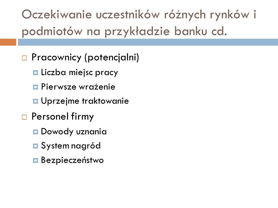Oczekiwanie uczestników różnych rynków i podmiotów na przykładzie banku cd.