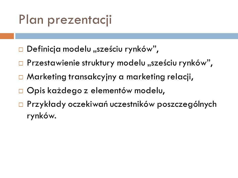 """Plan prezentacji Definicja modelu """"sześciu rynków ,"""